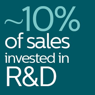 ~10% of sales invested in R&D